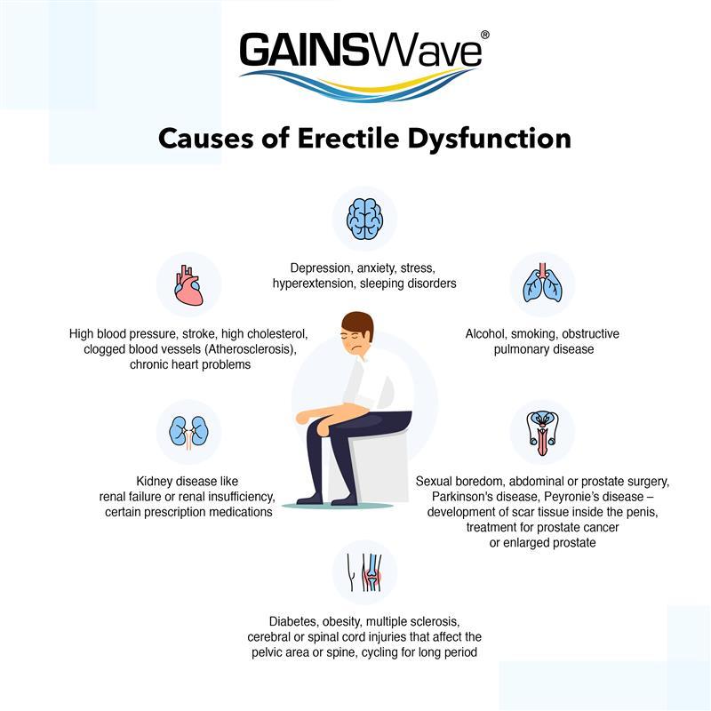 penis deteriorat probleme și soluții cu erecție
